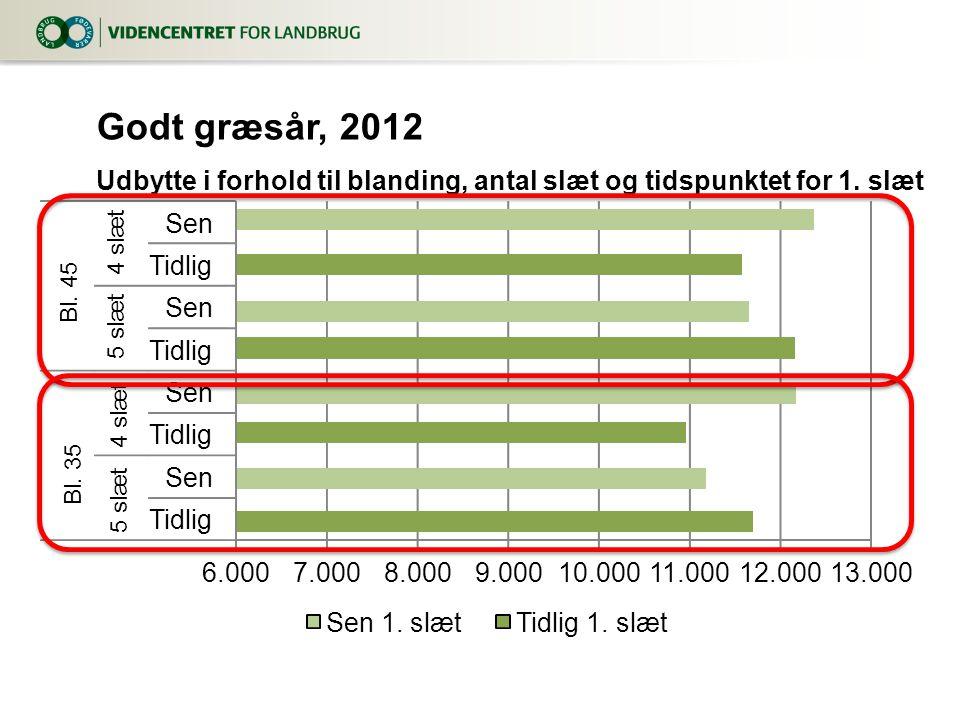 Godt græsår, 2012 Udbytte i forhold til blanding, antal slæt og tidspunktet for 1.