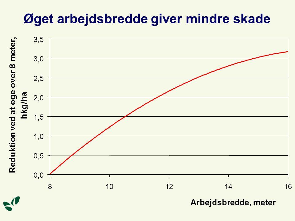 Øget arbejdsbredde giver mindre skade 0,0 0,5 1,0 1,5 2,0 2,5 3,0 3,5 810121416 Arbejdsbredde, meter Reduktion ved at øge over 8 meter, hkg/ha