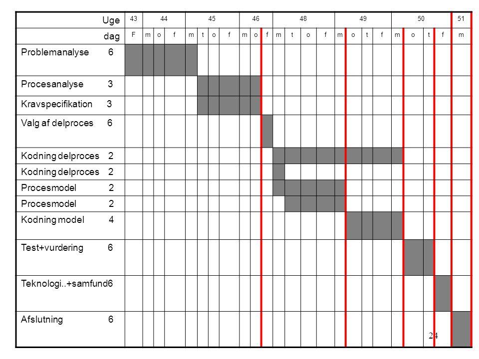 24 Uge 4344454648495051 dag Fmofmtofmofmtofmotfmotfm Problemanalyse 6 Procesanalyse 3 Kravspecifikation 3 Valg af delproces 6 Kodning delproces 2 Procesmodel 2 Kodning model 4 Test+vurdering 6 Teknologi..+samfund6 Afslutning 6