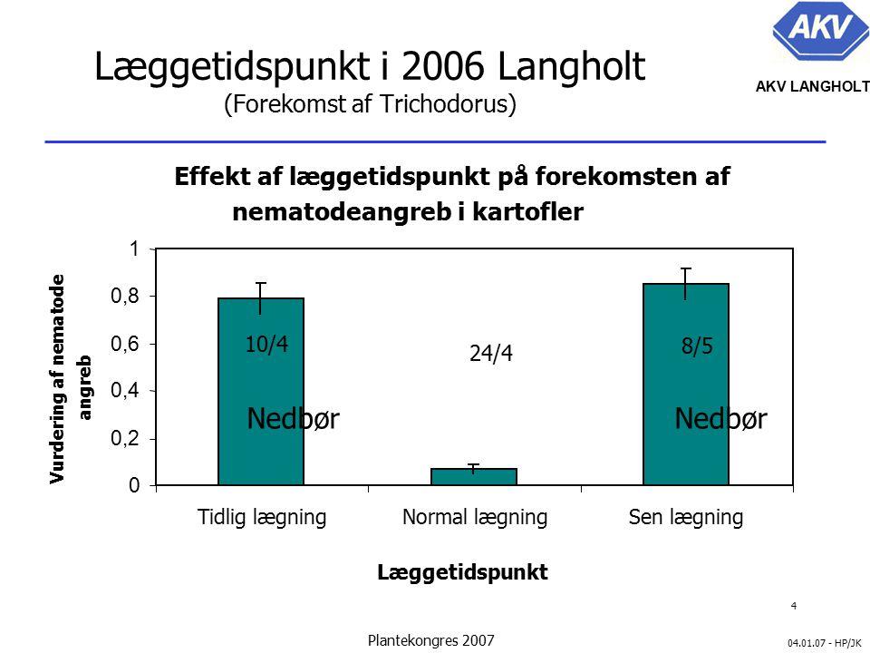 4 04.01.07 - HP/JK AKV LANGHOLT Plantekongres 2007 Effekt af læggetidspunkt på forekomsten af nematodeangreb i kartofler 0 0,2 0,4 0,6 0,8 1 Tidlig lægningNormal lægningSen lægning Læggetidspunkt Vurdering af nematode angreb 10/4 8/5 24/4 Læggetidspunkt i 2006 Langholt (Forekomst af Trichodorus) Nedbør Nedbør