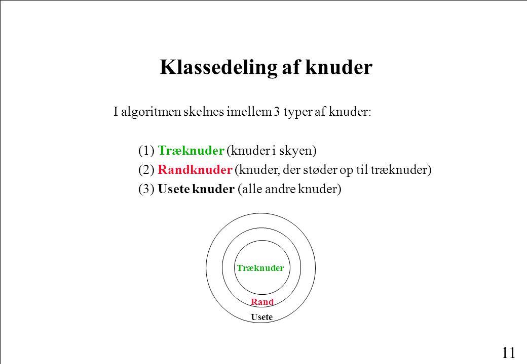 11 Klassedeling af knuder I algoritmen skelnes imellem 3 typer af knuder: (1) Træknuder (knuder i skyen) (2) Randknuder (knuder, der støder op til træknuder) (3) Usete knuder (alle andre knuder) Træknuder Rand Usete