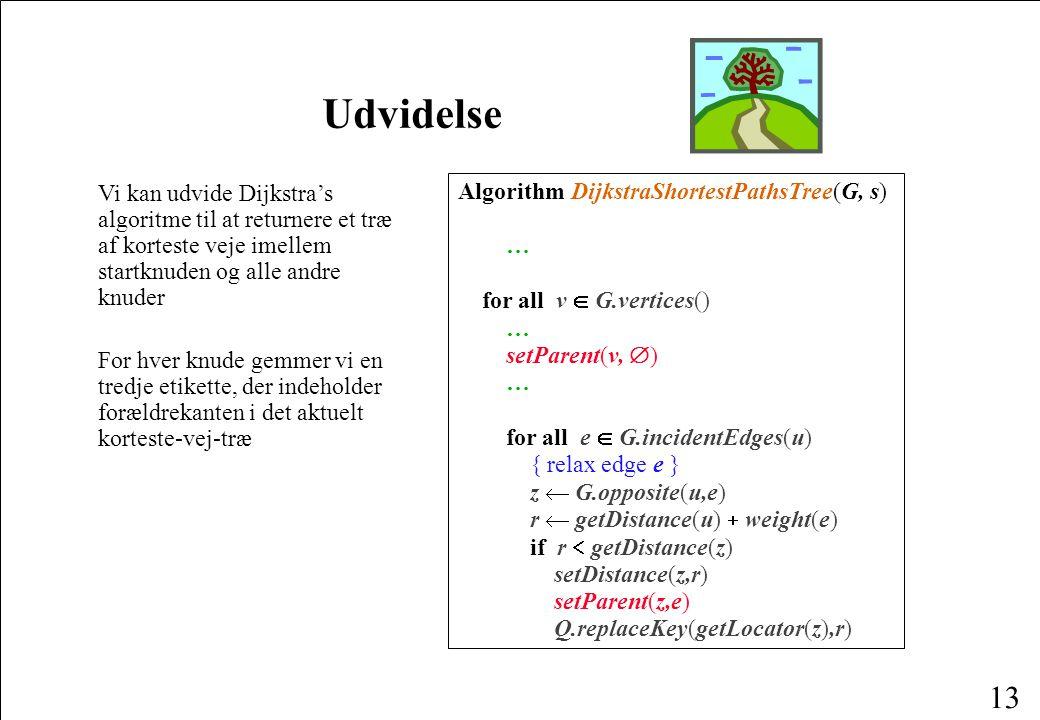 13 Udvidelse Vi kan udvide Dijkstra's algoritme til at returnere et træ af korteste veje imellem startknuden og alle andre knuder For hver knude gemmer vi en tredje etikette, der indeholder forældrekanten i det aktuelt korteste-vej-træ Algorithm DijkstraShortestPathsTree(G, s) … for all v  G.vertices() … setParent(v,  ) … for all e  G.incidentEdges(u) { relax edge e } z  G.opposite(u,e) r  getDistance(u)  weight(e) if r  getDistance(z) setDistance(z,r) setParent(z,e) Q.replaceKey(getLocator(z),r)