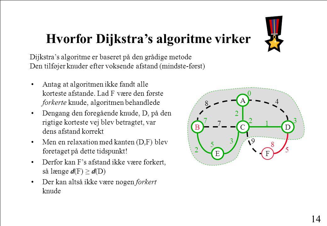 14 Hvorfor Dijkstra's algoritme virker Dijkstra's algoritme er baseret på den grådige metode Den tilføjer knuder efter voksende afstand (mindste-først) Antag at algoritmen ikke fandt alle korteste afstande.