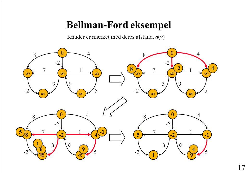 17 Bellman-Ford eksempel  0    4 8 71 -25 39 Knuder er mærket med deres afstand, d(v)  -2  0    4 8 71 5 39 8 4 8 0 4  4 8 71 5 39  5 6 1 9 -25 0 1 9 4 8 71 -25 39 4