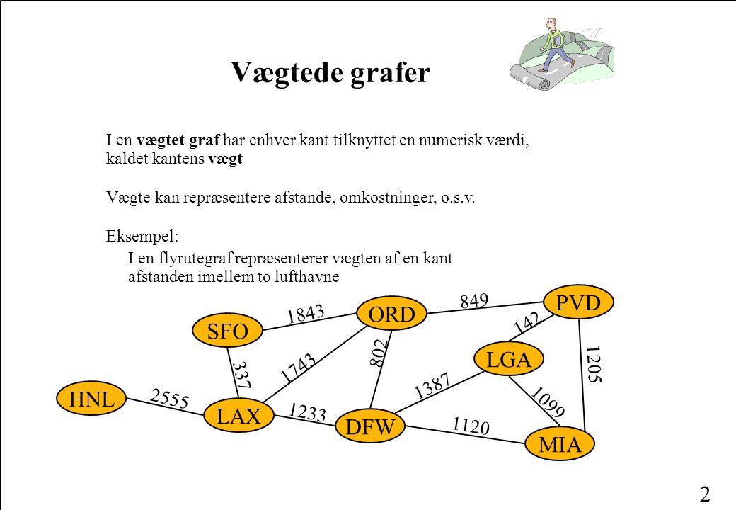 2 Vægtede grafer I en vægtet graf har enhver kant tilknyttet en numerisk værdi, kaldet kantens vægt Vægte kan repræsentere afstande, omkostninger, o.s.v.