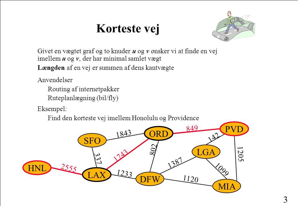 3 Korteste vej Givet en vægtet graf og to knuder u og v ønsker vi at finde en vej imellem u og v, der har minimal samlet vægt Længden af en vej er summen af dens kantvægte Anvendelser Routing af internetpakker Ruteplanlægning (bil/fly) Eksempel: Find den korteste vej imellem Honolulu og Providence ORD PVD MIA DFW SFO LAX LGA HNL 849 802 1387 1743 1843 1099 1120 1233 337 2555 142 1205