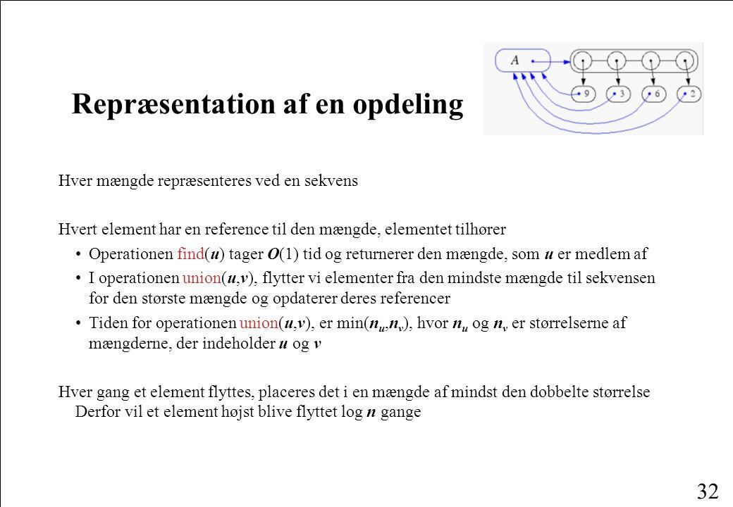 32 Repræsentation af en opdeling Hver mængde repræsenteres ved en sekvens Hvert element har en reference til den mængde, elementet tilhører Operationen find(u) tager O(1) tid og returnerer den mængde, som u er medlem af I operationen union(u,v), flytter vi elementer fra den mindste mængde til sekvensen for den største mængde og opdaterer deres referencer Tiden for operationen union(u,v), er min(n u,n v ), hvor n u og n v er størrelserne af mængderne, der indeholder u og v Hver gang et element flyttes, placeres det i en mængde af mindst den dobbelte størrelse Derfor vil et element højst blive flyttet log n gange