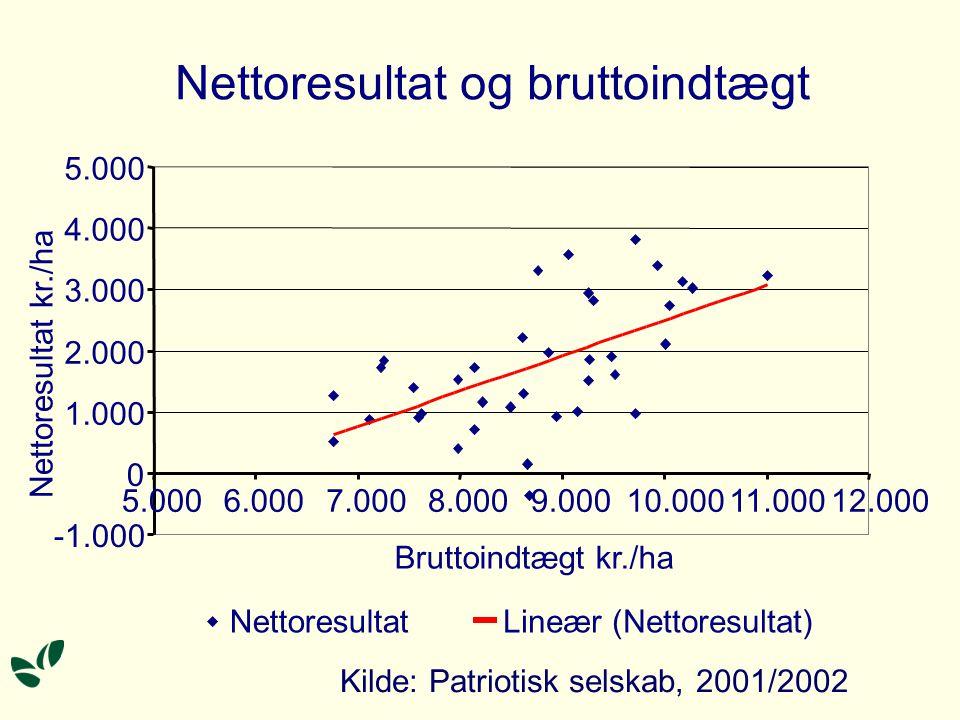 Nettoresultat og bruttoindtægt 0 1.000 2.000 3.000 4.000 5.000 6.0007.0008.0009.00010.00011.00012.000 Bruttoindtægt kr./ha Nettoresultat kr./ha NettoresultatLineær (Nettoresultat) Kilde: Patriotisk selskab, 2001/2002