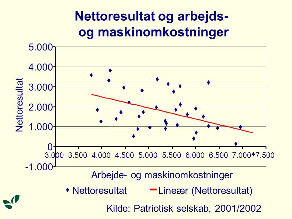Nettoresultat og arbejds- og maskinomkostninger 0 1.000 2.000 3.000 4.000 5.000 3.0003.5004.0004.5005.0005.5006.0006.5007.0007.500 Arbejde- og maskinomkostninger Nettoresultat Lineær (Nettoresultat) Kilde: Patriotisk selskab, 2001/2002
