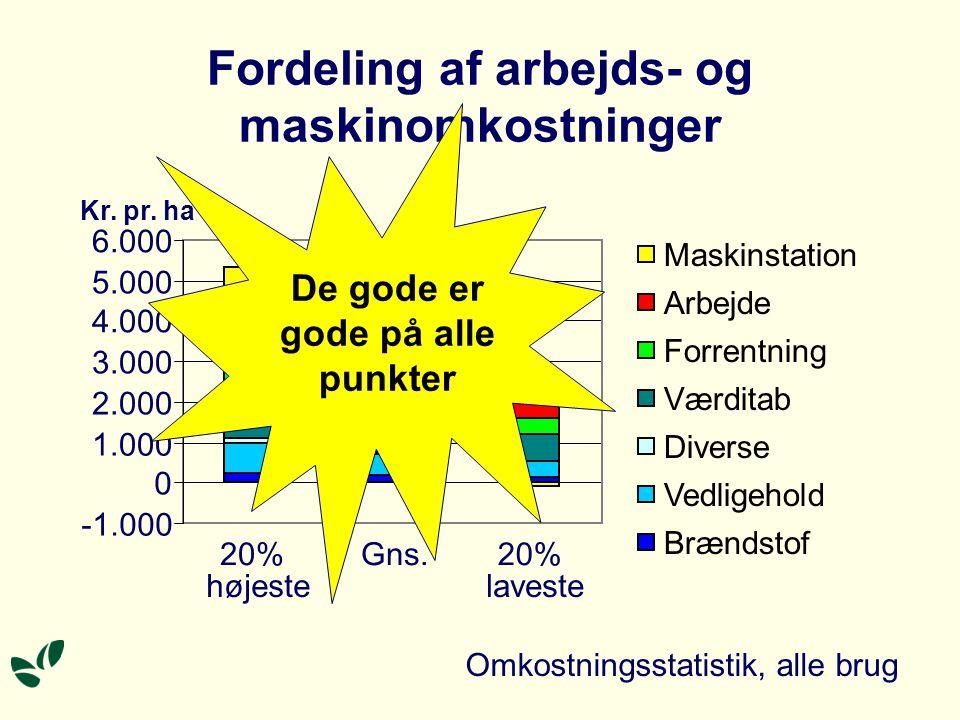 Fordeling af arbejds- og maskinomkostninger Omkostningsstatistik, alle brug Kr.