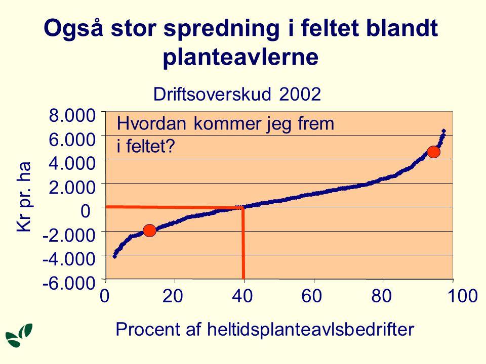 Også stor spredning i feltet blandt planteavlerne Driftsoverskud 2002 -6.000 -4.000 -2.000 0 2.000 4.000 6.000 8.000 020406080100 Procent af heltidsplanteavlsbedrifter Kr pr.