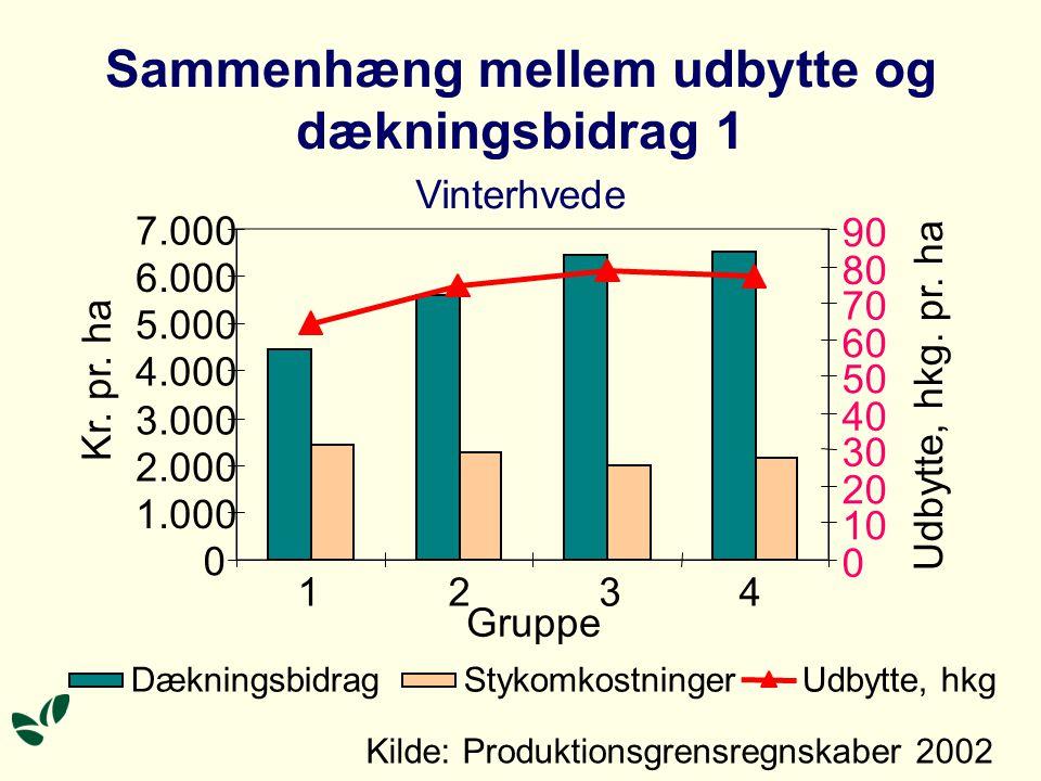 Sammenhæng mellem udbytte og dækningsbidrag 1 Vinterhvede 0 1.000 2.000 3.000 4.000 5.000 6.000 7.000 1234 Kr.