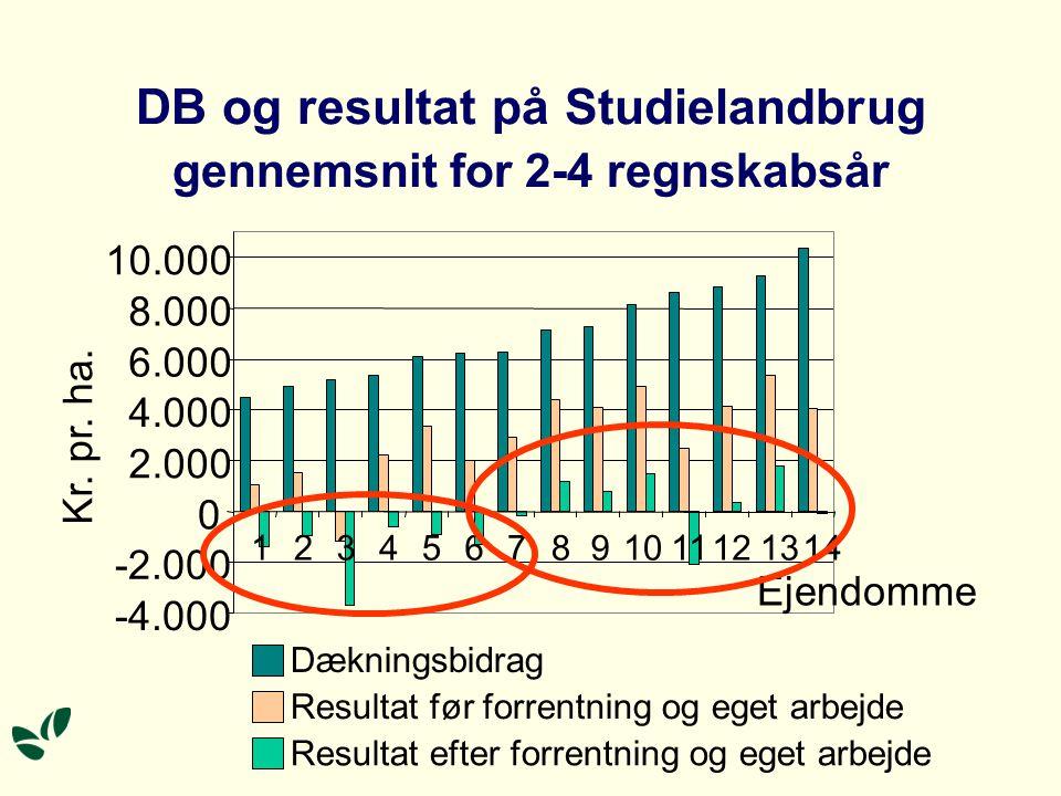 DB og resultat på Studielandbrug gennemsnit for 2-4 regnskabsår -4.000 -2.000 0 2.000 4.000 6.000 8.000 10.000 1234567891011121314 Ejendomme Kr.
