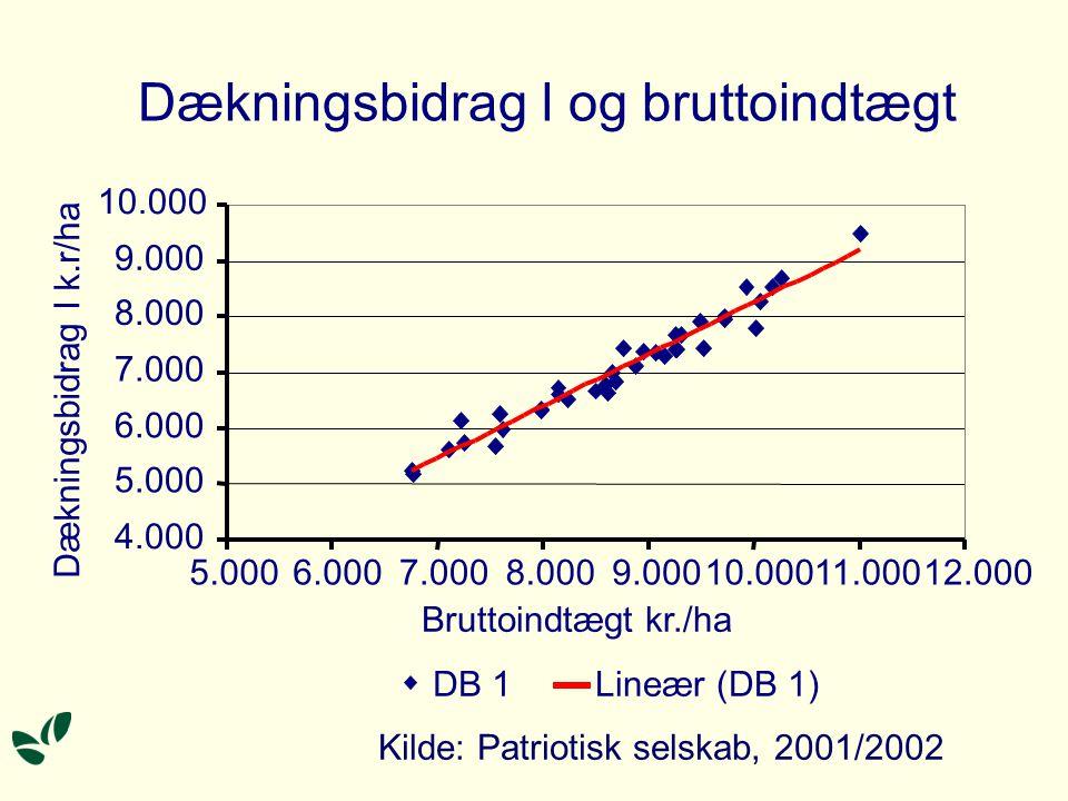 Dækningsbidrag l og bruttoindtægt 4.000 5.000 6.000 7.000 8.000 9.000 10.000 5.0006.0007.0008.0009.00010.00011.00012.000 Bruttoindtægt kr./ha Dækningsbidrag l k.r/ha DB 1Lineær (DB 1) Kilde: Patriotisk selskab, 2001/2002