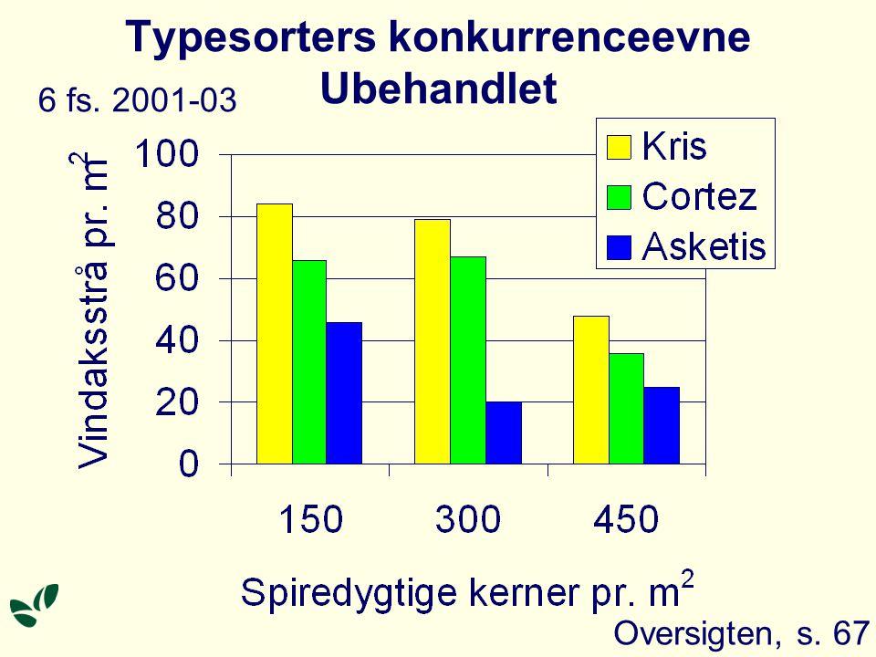 Typesorters konkurrenceevne Ubehandlet Oversigten, s. 67 6 fs. 2001-03