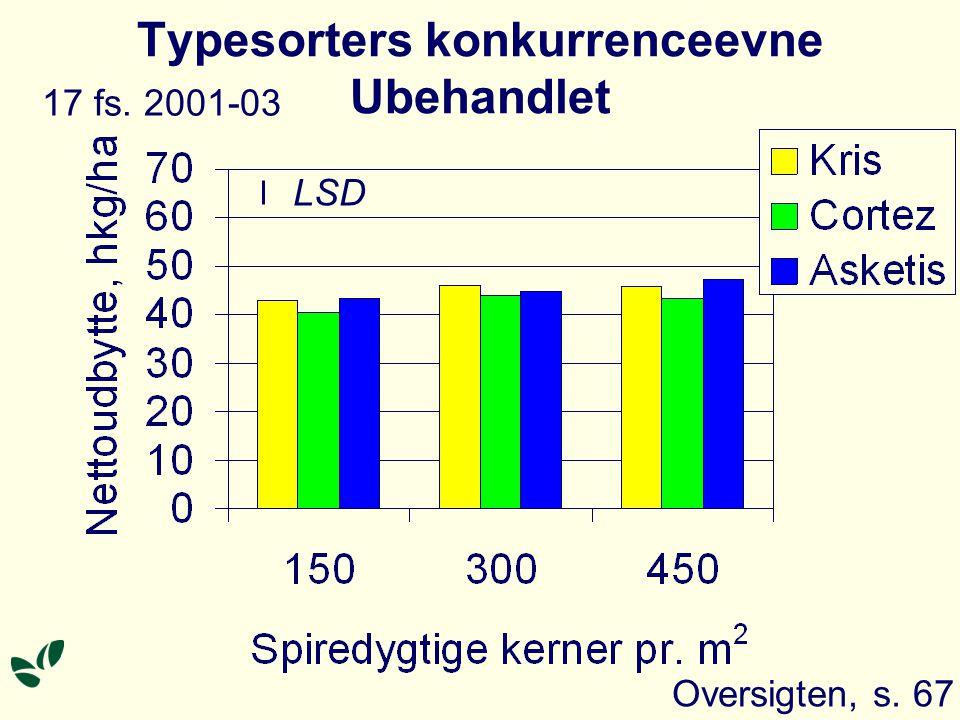 Typesorters konkurrenceevne Ubehandlet Oversigten, s. 67 LSD 17 fs. 2001-03