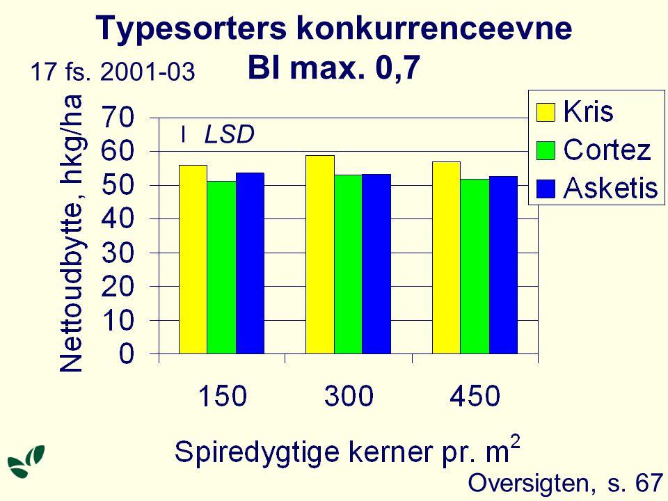 Typesorters konkurrenceevne BI max. 0,7 Oversigten, s. 67 LSD 17 fs. 2001-03