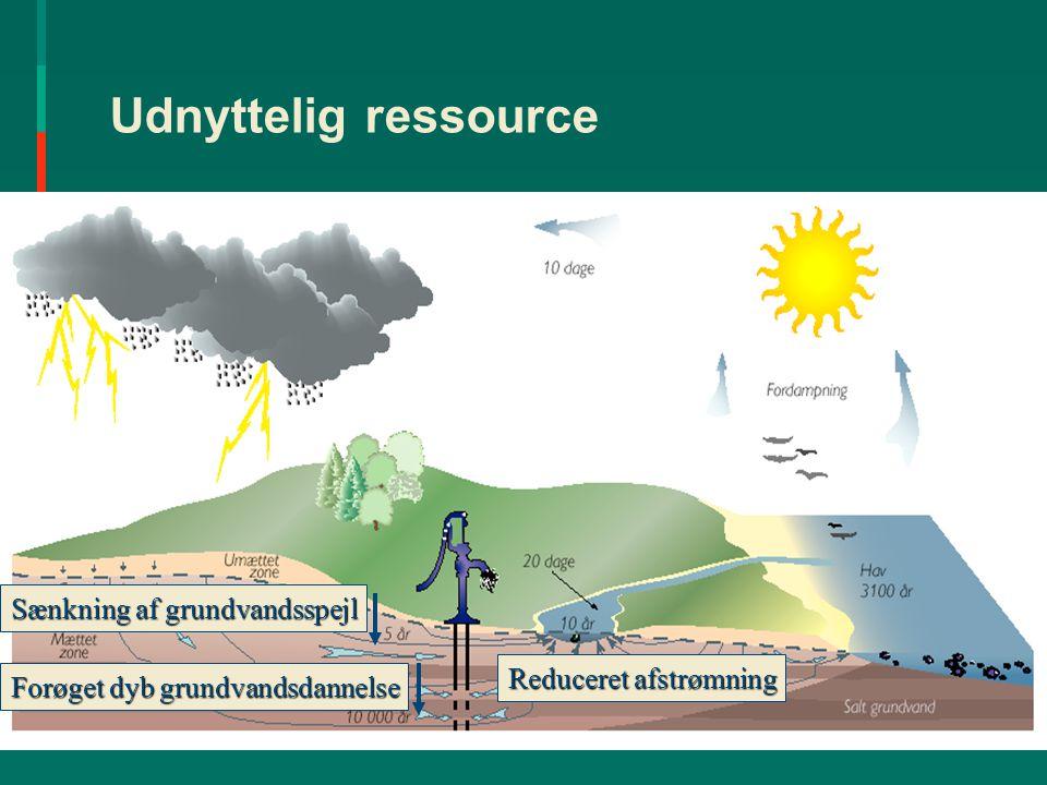 Udvikling i vandindvindingen.