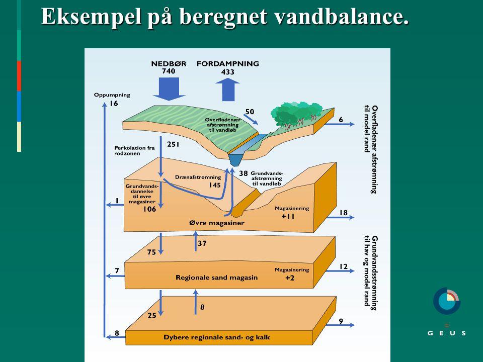 Opstilling af DK - modellen. Geologisk model Grundvandsmodel Test: Afstrømning.. NedbørFordampning