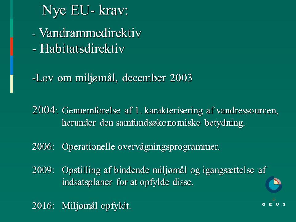 Disposition: 1. Nye EU krav 2. Vandets kredsløb 3.