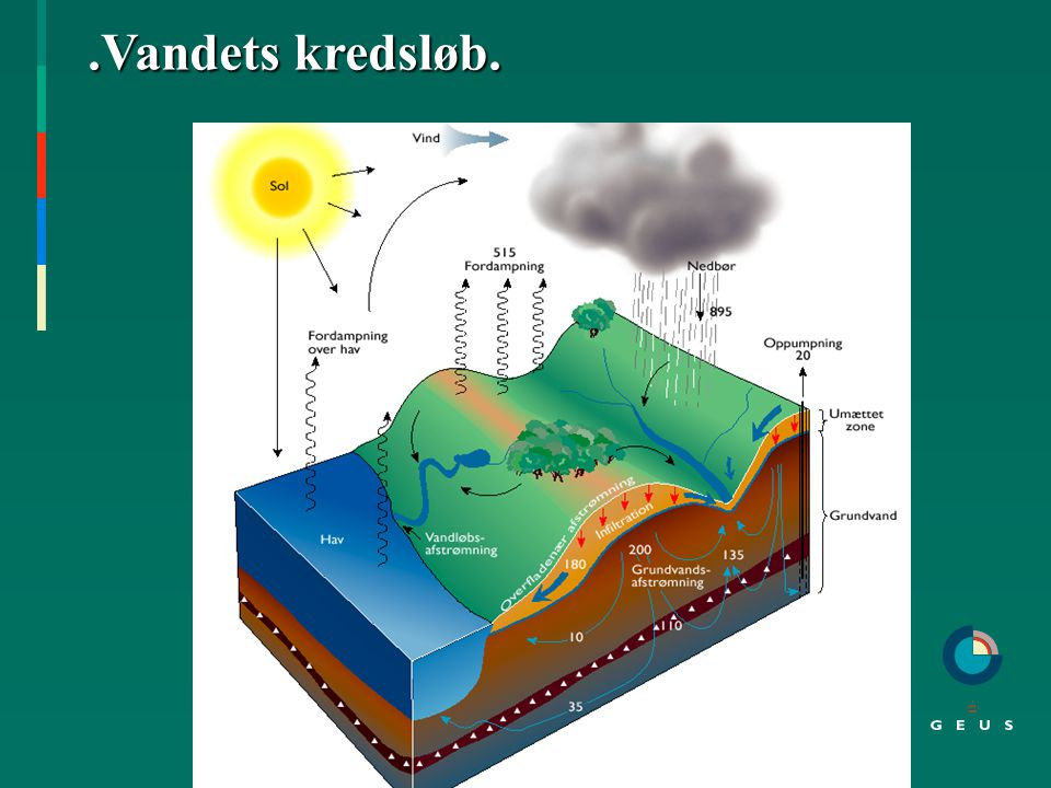 Nye EU- krav: - Vandrammedirektiv - Habitatsdirektiv -Lov om miljømål, december 2003 2004 : Gennemførelse af 1.