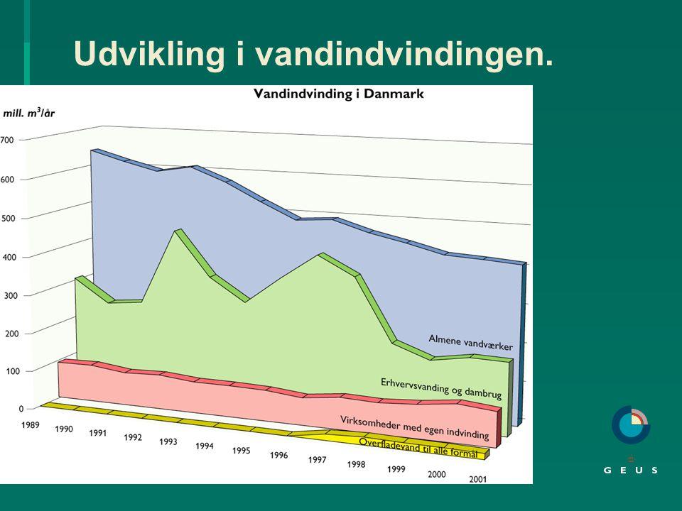 Pesticidforurening - grundvandsovervågning.