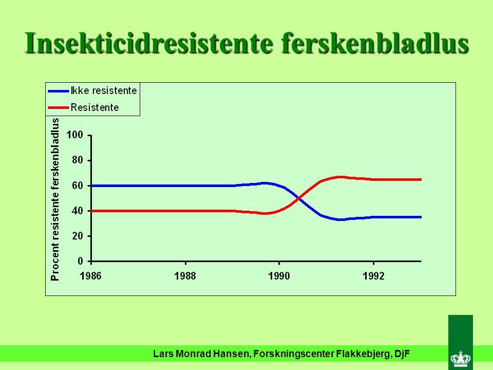 Lars Monrad Hansen, Forskningscenter Flakkebjerg, DjF Insekticidresistens - Ferskenbladlus Esterase enzymet E4 (OP-midler & carbamater) - 1971 MACE resistens – (pirimicarb) - 1990 Knockdown resistens (Pyretroider) – 1997 Ingen insekticidresistens (imidacloprid)