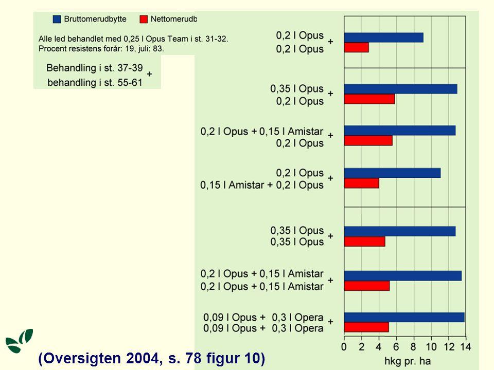(Oversigten 2004, s. 78 figur 10)