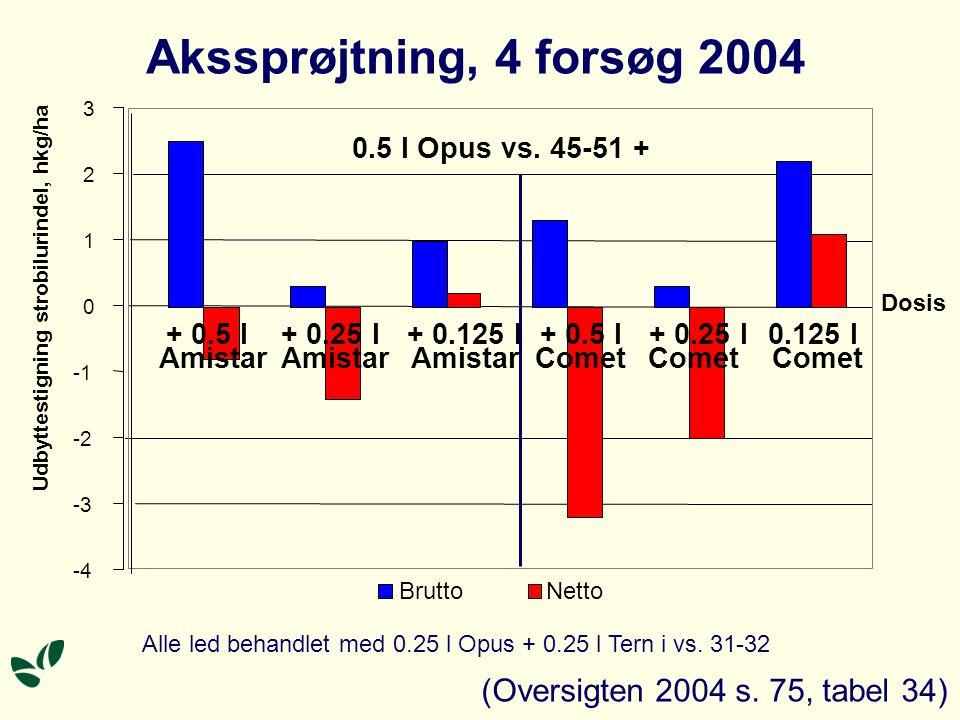 Alle led behandlet med 0.25 l Opus + 0.25 l Tern i vs.