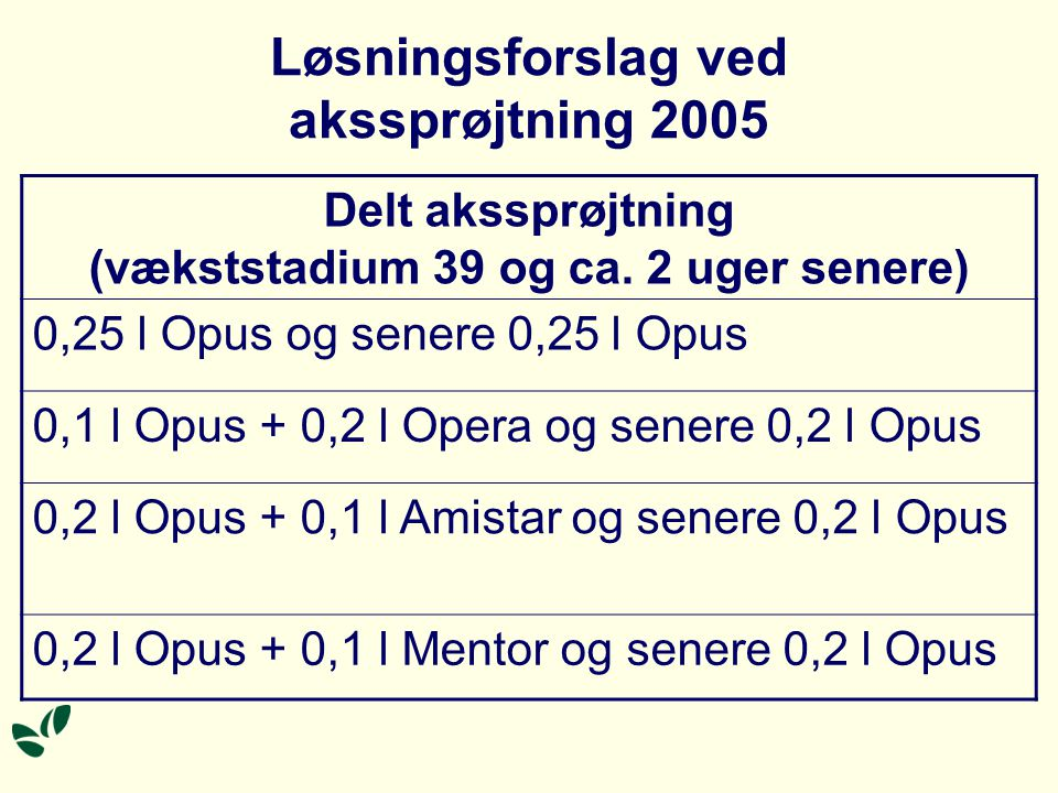 Løsningsforslag ved akssprøjtning 2005 Delt akssprøjtning (vækststadium 39 og ca.