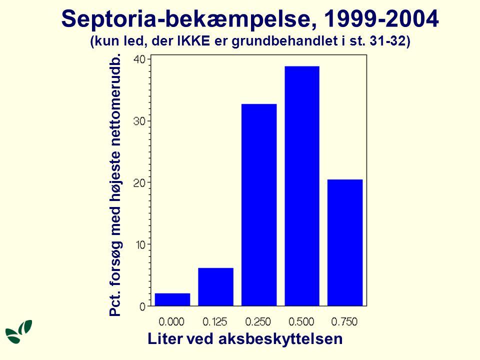Septoria-bekæmpelse, 1999-2004 (kun led, der IKKE er grundbehandlet i st.