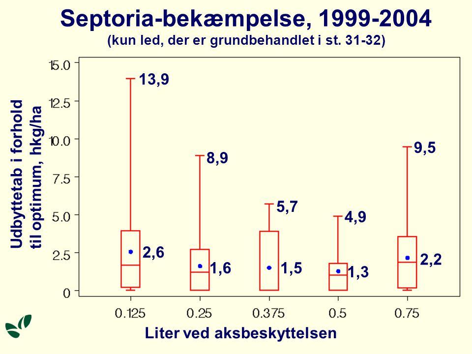 Septoria-bekæmpelse, 1999-2004 (kun led, der er grundbehandlet i st.