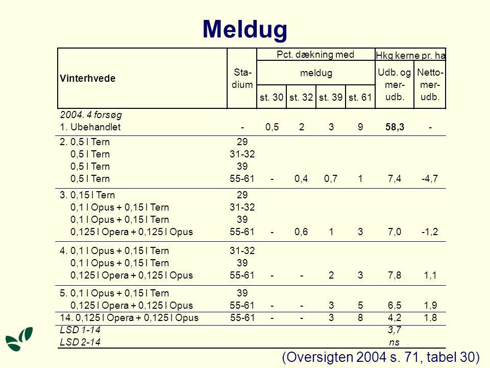 Meldug (Oversigten 2004 s. 71, tabel 30) st. 30st.