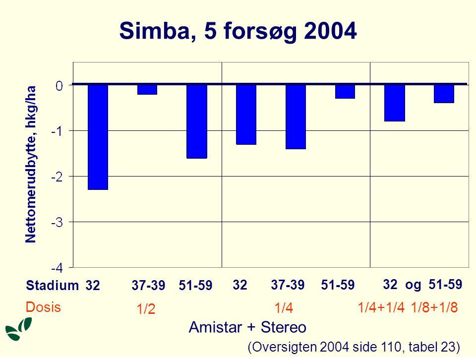Simba, 5 forsøg 2004 Stadium Dosis 32 1/2 1/4 1/4+1/4 1/8+1/8 37-39 51-59 32 37-39 51-59 32 og 51-59 Amistar + Stereo (Oversigten 2004 side 110, tabel 23)