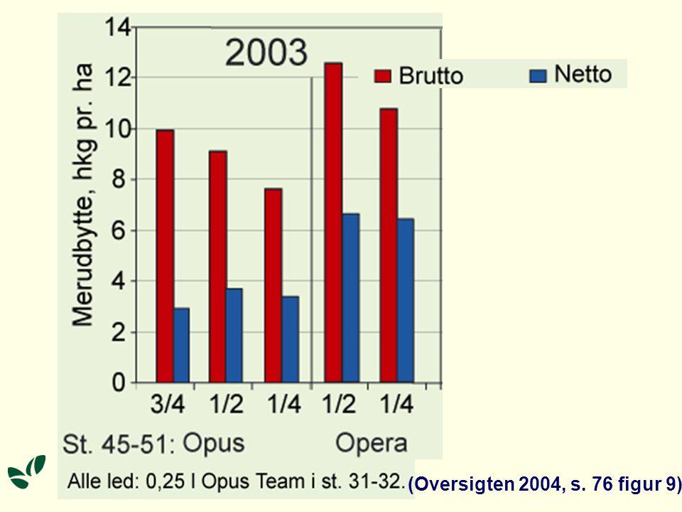 (Oversigten 2004, s. 76 figur 9)