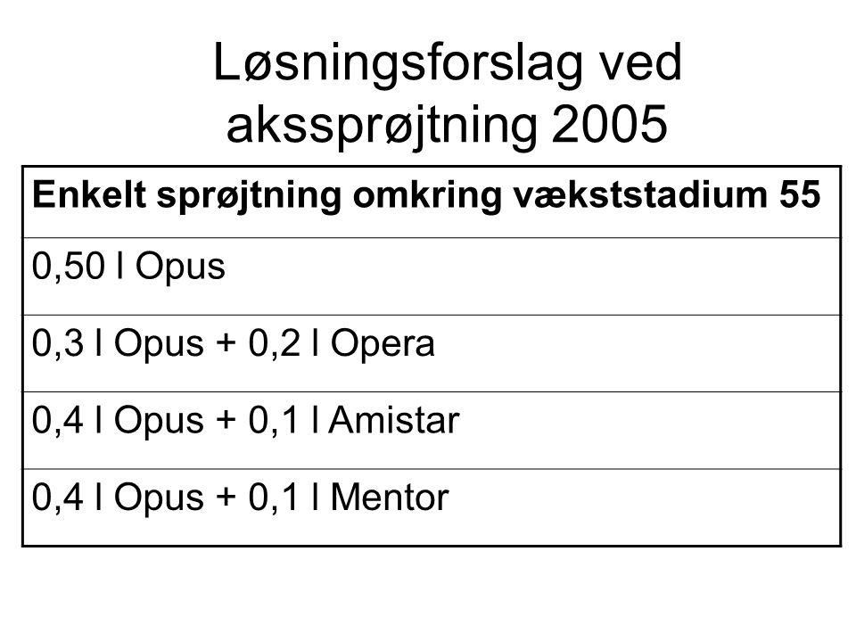Løsningsforslag ved akssprøjtning 2005 Enkelt sprøjtning omkring vækststadium 55 0,50 l Opus 0,3 l Opus + 0,2 l Opera 0,4 l Opus + 0,1 l Amistar 0,4 l Opus + 0,1 l Mentor