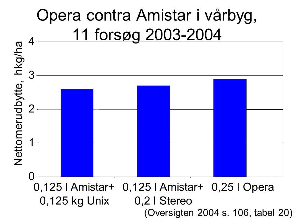 Opera contra Amistar i vårbyg, 11 forsøg 2003-2004 0 1 2 3 4 0,125 l Amistar+ 0,125 kg Unix 0,125 l Amistar+ 0,2 l Stereo 0,25 l Opera Nettomerudbytte, hkg/ha (Oversigten 2004 s.