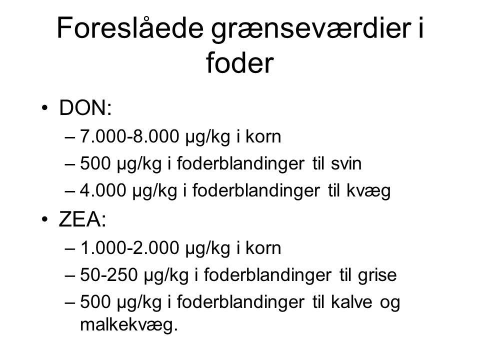 Foreslåede grænseværdier i foder DON: –7.000-8.000 µg/kg i korn –500 µg/kg i foderblandinger til svin –4.000 µg/kg i foderblandinger til kvæg ZEA: –1.000-2.000 µg/kg i korn –50-250 µg/kg i foderblandinger til grise –500 µg/kg i foderblandinger til kalve og malkekvæg.