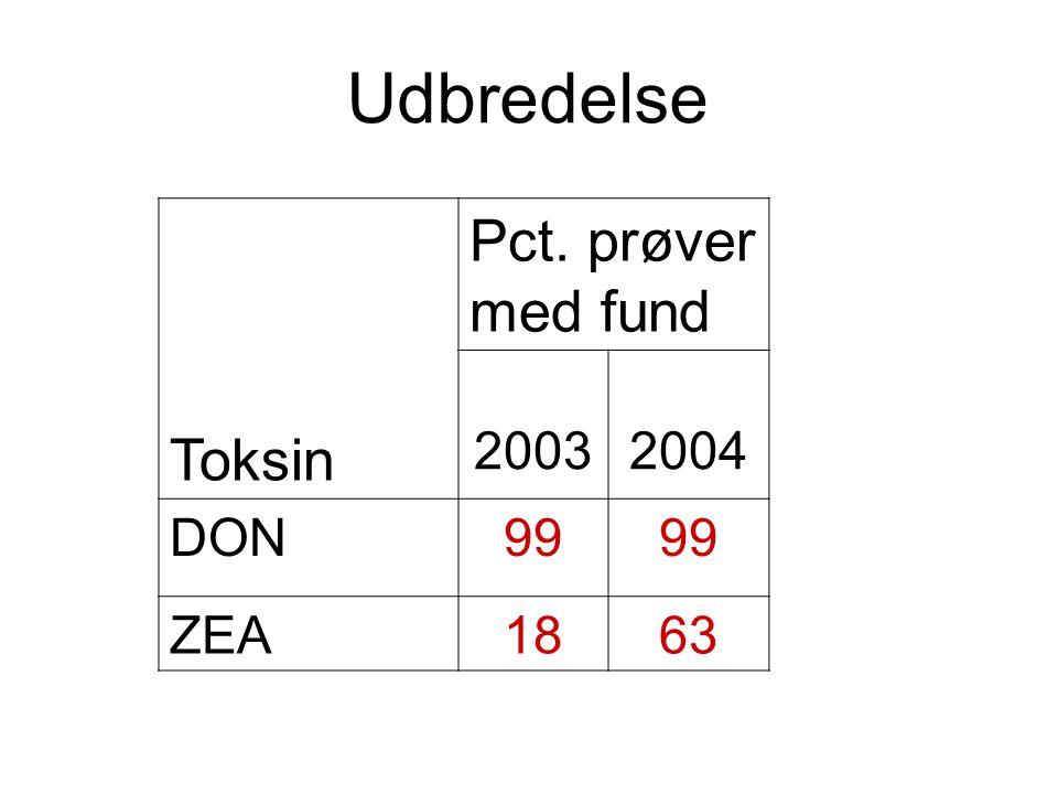 Udbredelse Toksin Pct. prøver med fund 20032004 DON99 ZEA1863