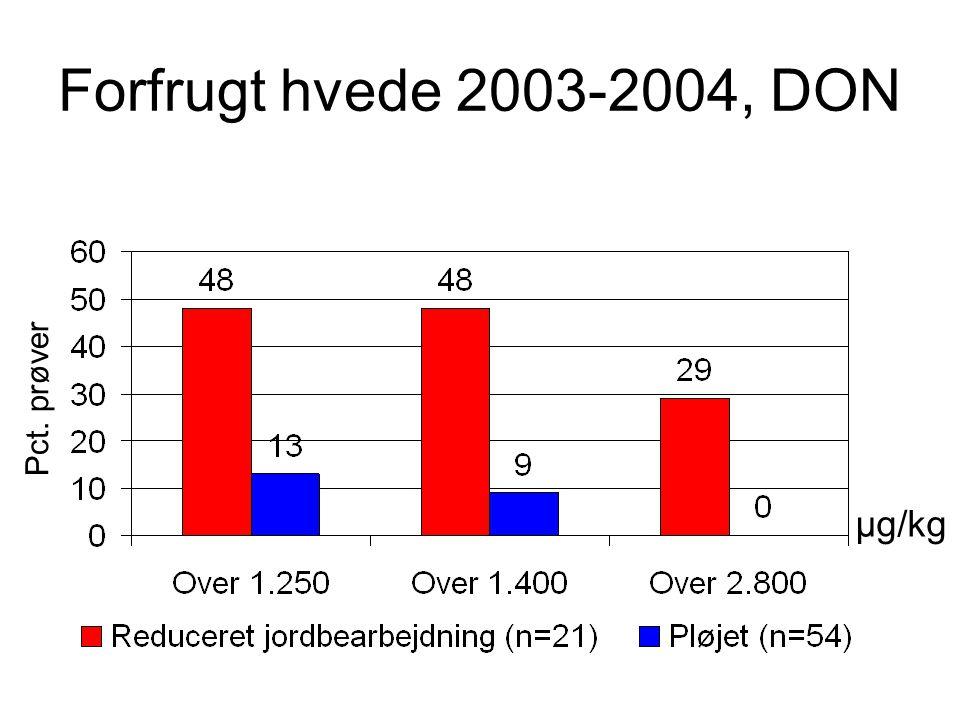 Forfrugt hvede 2003-2004, DON Pct. prøver µg/kg