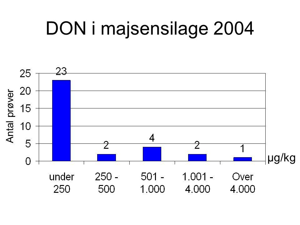 DON i majsensilage 2004 Antal prøver µg/kg