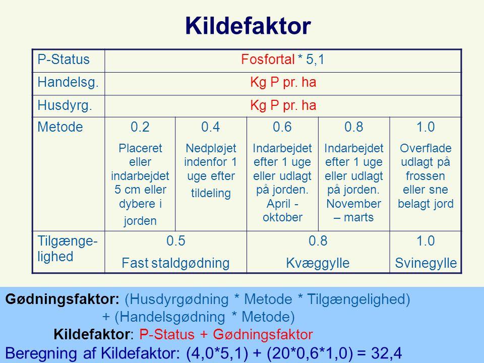 Kildefaktor P-StatusFosfortal * 5,1 Handelsg.Kg P pr.
