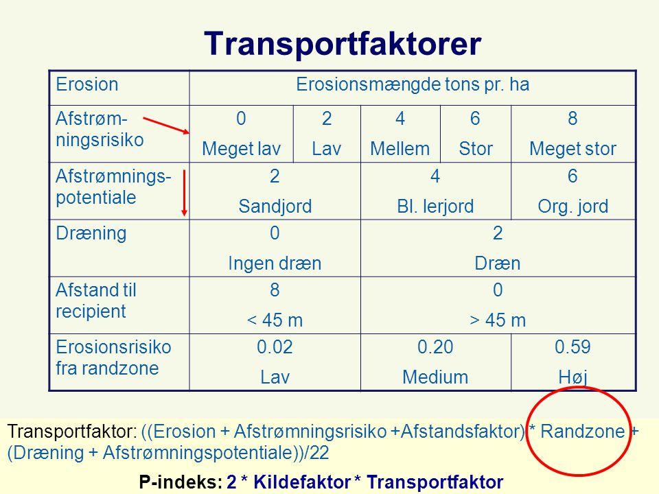 Transportfaktorer ErosionErosionsmængde tons pr.