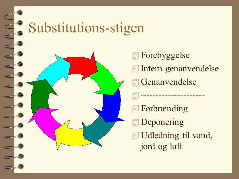 Substitutions-stigen 4 Forebyggelse 4 Intern genanvendelse 4 Genanvendelse 4 --------------------- 4 Forbrænding 4 Deponering 4 Udledning til vand, jord og luft