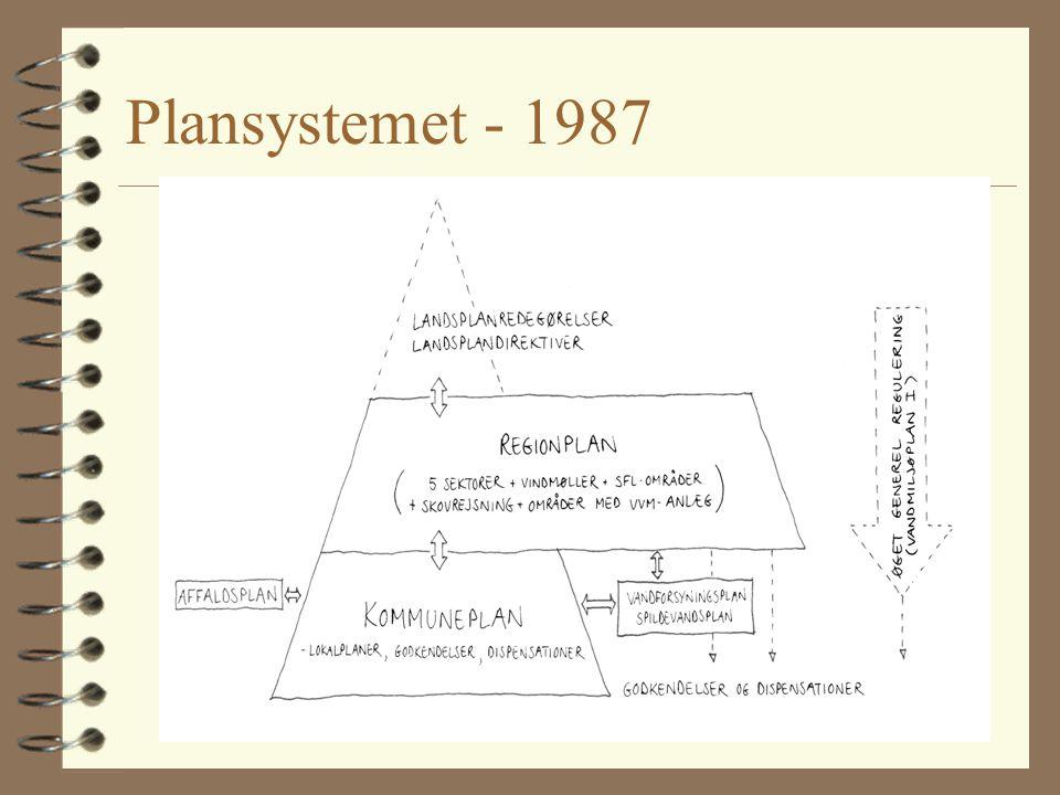 Plansystemet - 1987