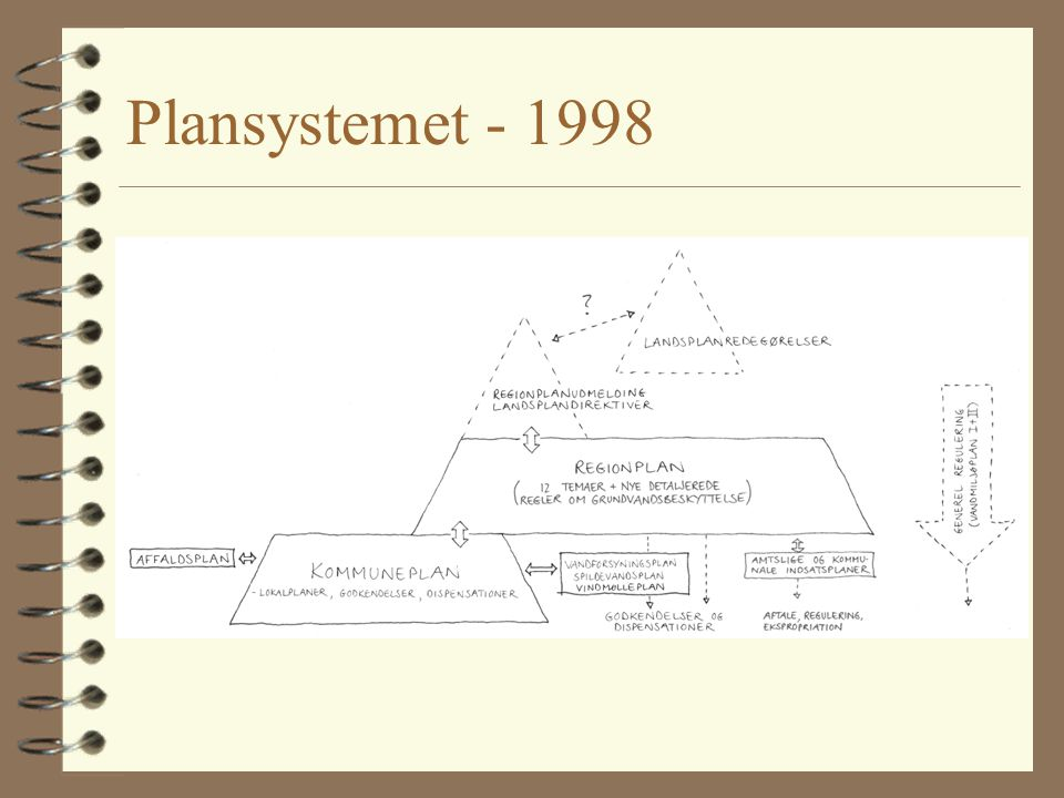 Plansystemet - 1998