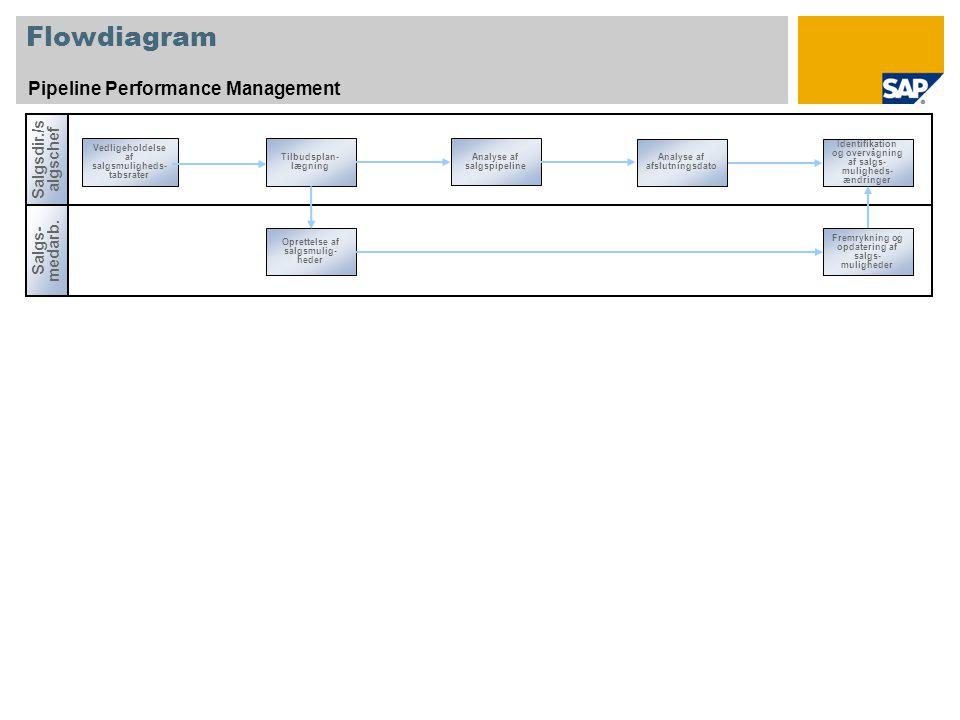 Flowdiagram Pipeline Performance Management Salgsdir./s algschef Salgs- medarb.