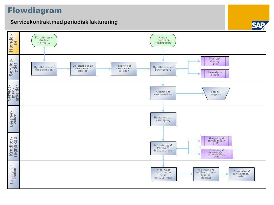 Flowdiagram Servicekontrakt med periodisk fakturering Service- med- arbejder Lagerfor- valter Salgsadmini- stration Hændel- se Kreditor- regnskab Service- yder Oprettelse af en kundekontrakt Forretningsa- ktivitet/- hændelse Varebe- vægelse Kunde opretter en indkøbsordre Oprettelse af kontraktfaktu- rering Afslutning af serviceordren – teknisk afsluttet Visning af planlagte/fak- tiske omkostninger Indtastning af faktura til indkøbsordre Bekræftelse af varetilgang Oprettelse af en serviceordre Ændring af servicemed- delelsen Oprettelse af en servicemed- delelse Ændring af serviceordren Tidsregi- strering (211) Rejsestyrin g (191) Afregning af serviceordrer (189) Afslutning af serviceordren – forretningsview (189)