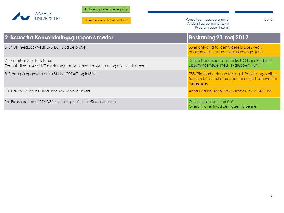 Konsolideringsprogrammet Anders Færgemand Høyer Programleder (Intern) 2012 AARHUS UNIVERSITET 4 2.