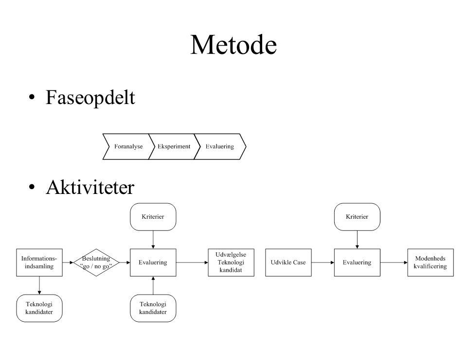 Metode Faseopdelt Aktiviteter